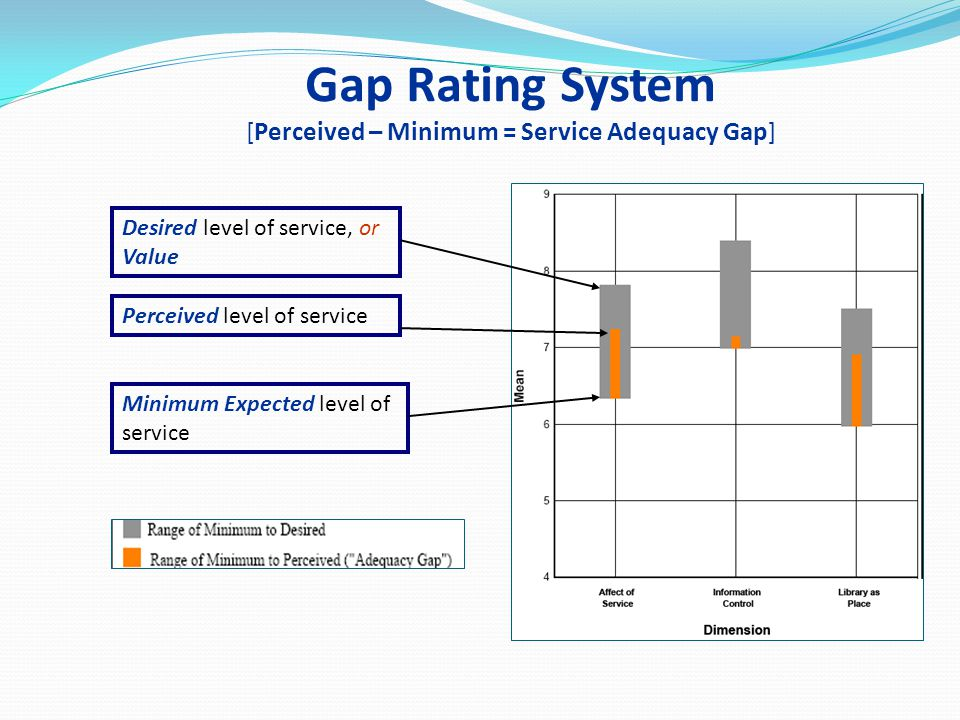 Gap Rating System [Perceived – Minimum = Service Adequacy Gap]